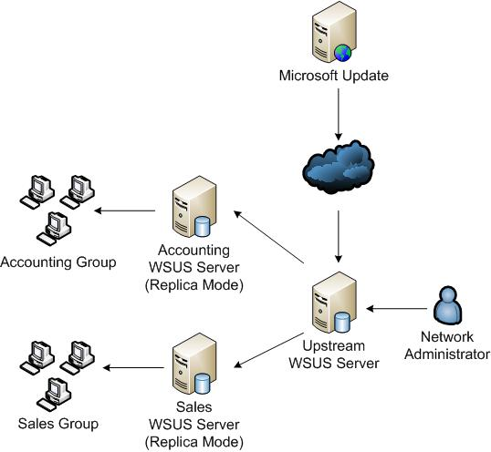 Deploying Microsoft Windows Server Update Services on Office Work Diagram