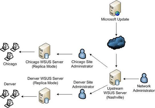the process of setting up a computer network Network booting, or booting from lan as it is also called, is a process which allows a computer to start up and load an operating system or other program directly from the network without any locally attached storage device, like a floppy, cdrom, usb stick or hard drive.