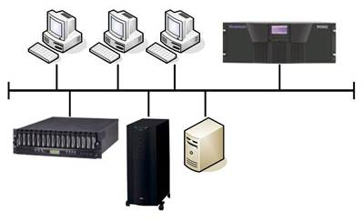 storage configurations    general networking    articles    figure   diagram of a network attached storage system  courtesy of windowsnas com